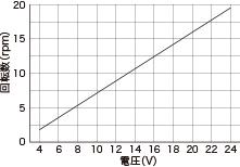 WP1100/1100(チューブポンプ)回転数グラフS DCブラシモータ