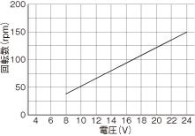 WP1100/1100(チューブポンプ)回転数グラフM DCブラシモータ