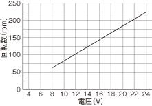 WP1100/1100(チューブポンプ)回転数グラフL DCブラシモータ