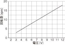 WP1100/1100(チューブポンプ)回転数グラフDS DCブラシモータ