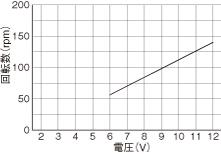 WP1100/1100(チューブポンプ)回転数グラフDM DCブラシモータ