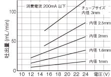 WPM DCブラシモータ AAグラフ