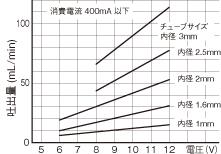 WPM DCブラシモータ BAグラフ