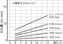 WPM DCブラシモータ CAグラフ
