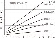 WPM DCブラシモータ ABグラフ